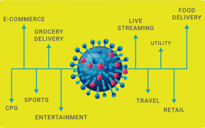 Coronavirus: disrupting life and digital advertising