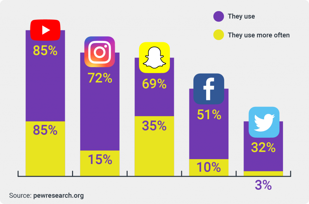 most popular social networks among gen z